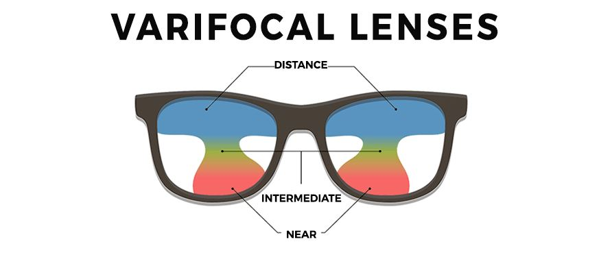 varifocal-lenses